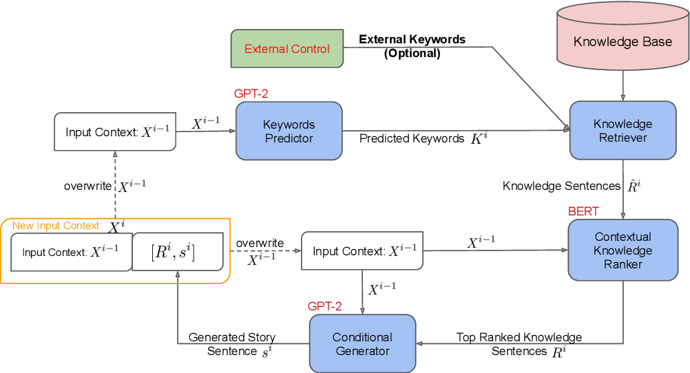 Figure 2 for MEGATRON-CNTRL: Controllable Story Generation with External Knowledge Using Large-Scale Language Models