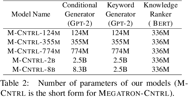 Figure 3 for MEGATRON-CNTRL: Controllable Story Generation with External Knowledge Using Large-Scale Language Models