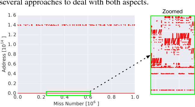 Figure 1 for Learning Memory Access Patterns