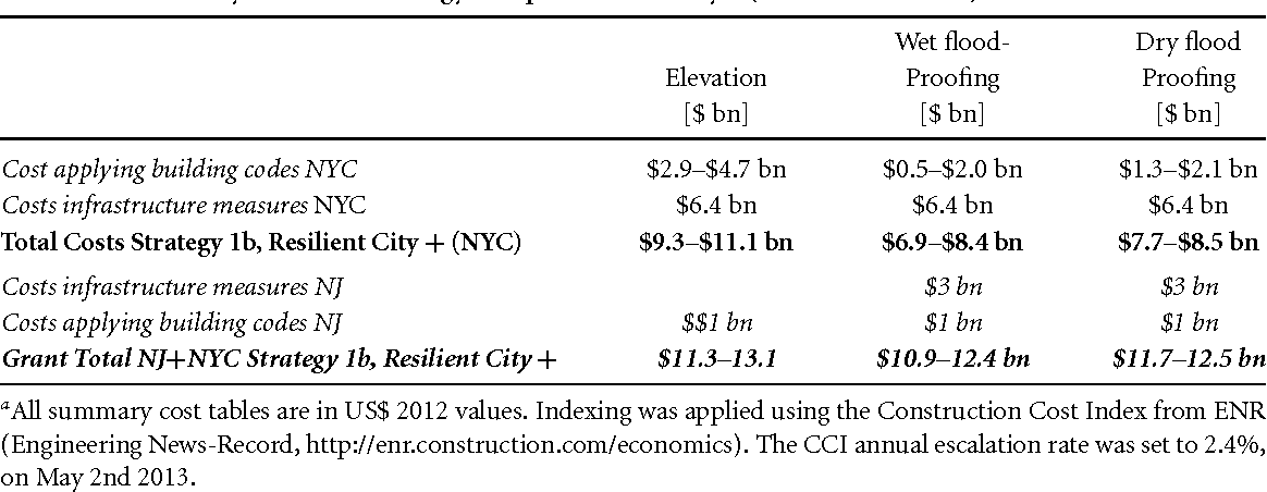 Table 2 8 from Cost estimates for flood resilience and protection