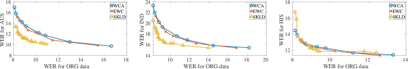 Figure 2 for Domain Expansion in DNN-based Acoustic Models for Robust Speech Recognition