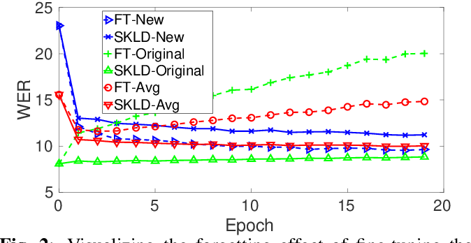 Figure 3 for Domain Expansion in DNN-based Acoustic Models for Robust Speech Recognition