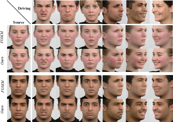 Figure 1 for LI-Net: Large-Pose Identity-Preserving Face Reenactment Network