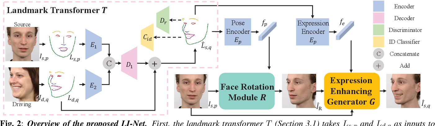 Figure 3 for LI-Net: Large-Pose Identity-Preserving Face Reenactment Network