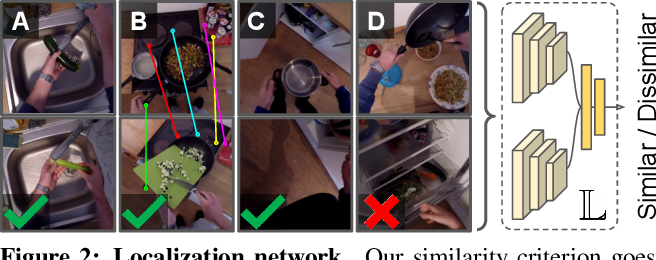 Figure 3 for EGO-TOPO: Environment Affordances from Egocentric Video
