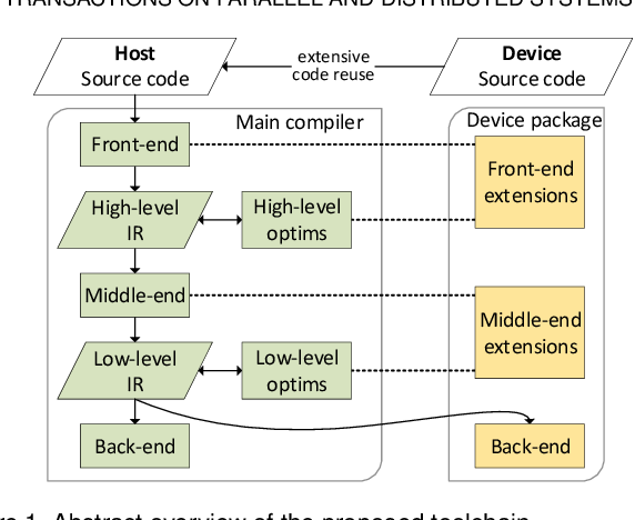 Figure 1 from Effective Extensible Programming: Unleashing