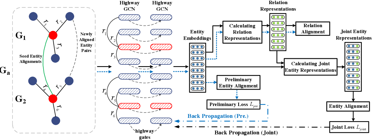 Figure 1 for Jointly Learning Entity and Relation Representations for Entity Alignment