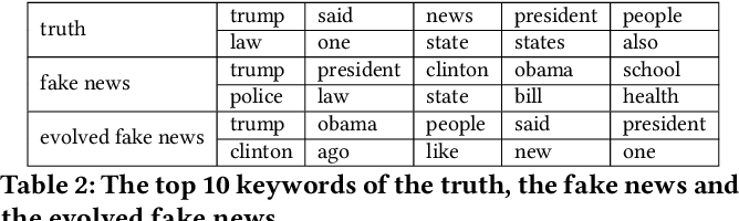 Figure 2 for How does Truth Evolve into Fake News? An Empirical Study of Fake News Evolution