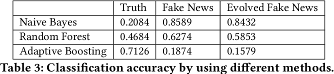 Figure 4 for How does Truth Evolve into Fake News? An Empirical Study of Fake News Evolution