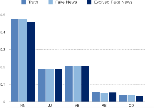 Figure 3 for How does Truth Evolve into Fake News? An Empirical Study of Fake News Evolution