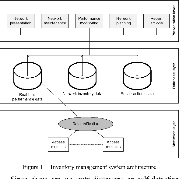 Figure 6 from Inventory management system for water supply network