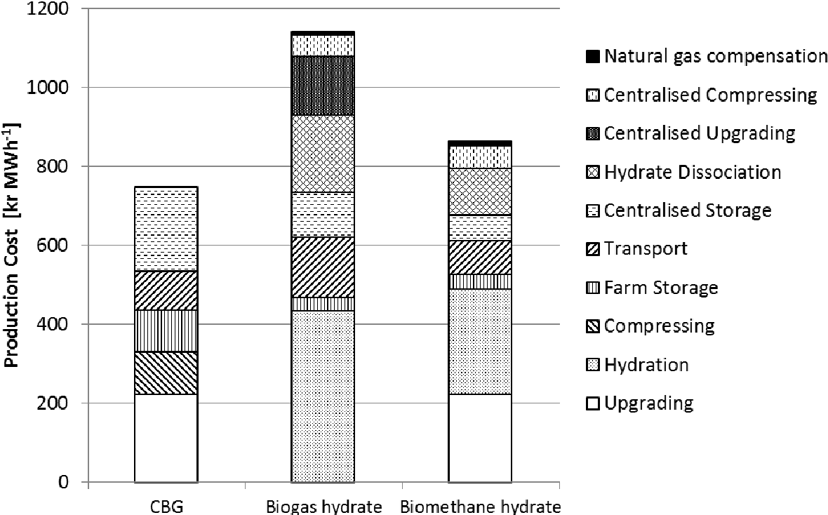 Figure 7 from Hydrate for transport and storage of biogas and
