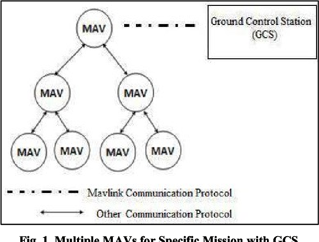 Figure 1 from Authentication of MAV communication using