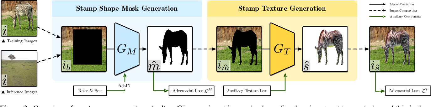 Figure 2 for Generating Object Stamps