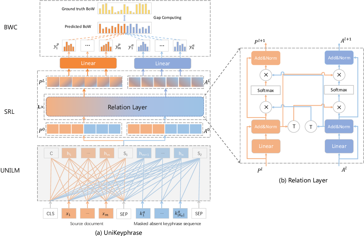 Figure 3 for UniKeyphrase: A Unified Extraction and Generation Framework for Keyphrase Prediction