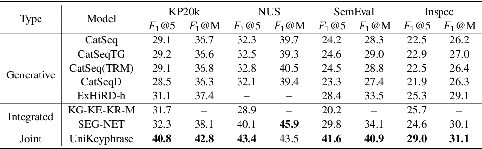 Figure 2 for UniKeyphrase: A Unified Extraction and Generation Framework for Keyphrase Prediction