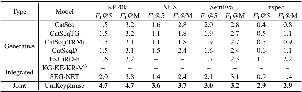 Figure 4 for UniKeyphrase: A Unified Extraction and Generation Framework for Keyphrase Prediction