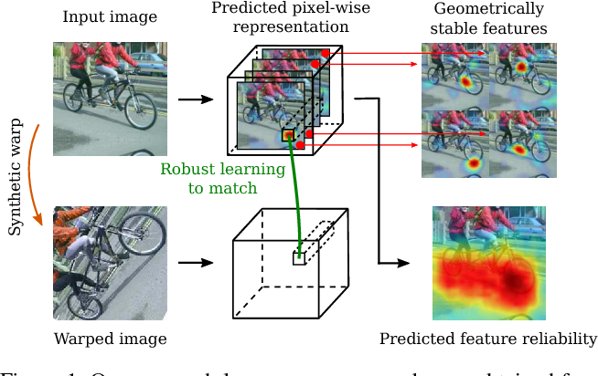 Figure 1 for Self-supervised Learning of Geometrically Stable Features Through Probabilistic Introspection