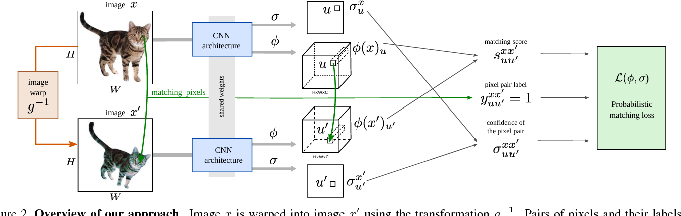 Figure 3 for Self-supervised Learning of Geometrically Stable Features Through Probabilistic Introspection