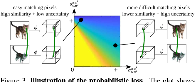 Figure 4 for Self-supervised Learning of Geometrically Stable Features Through Probabilistic Introspection
