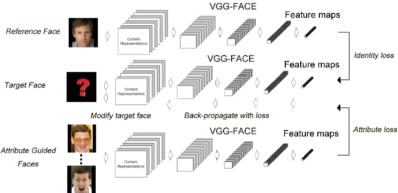Figure 1 for Convolutional Network for Attribute-driven and Identity-preserving Human Face Generation