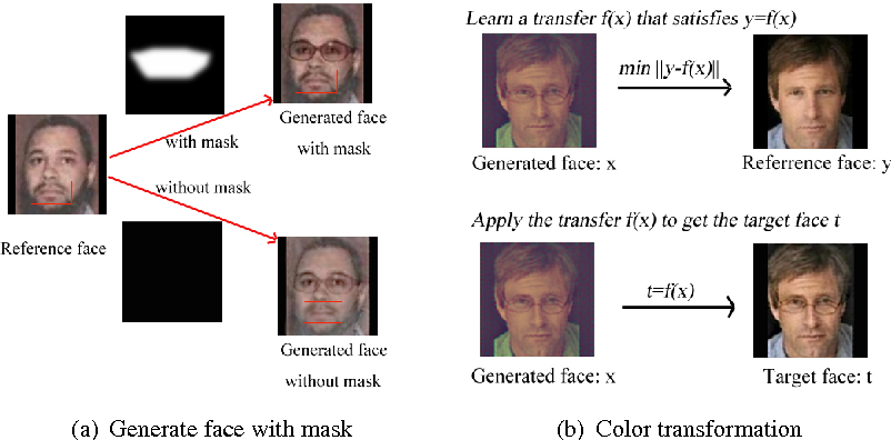 Figure 4 for Convolutional Network for Attribute-driven and Identity-preserving Human Face Generation
