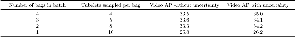 Figure 4 for Uncertainty-Aware Weakly Supervised Action Detection from Untrimmed Videos