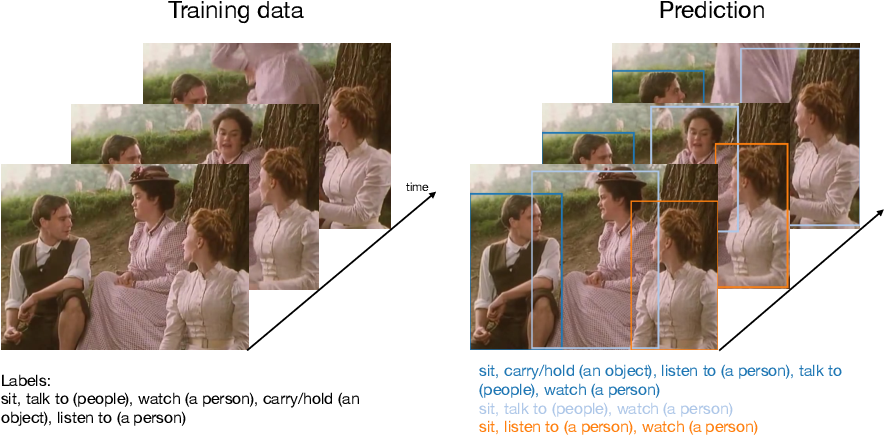 Figure 1 for Uncertainty-Aware Weakly Supervised Action Detection from Untrimmed Videos