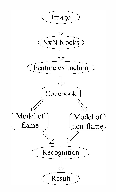 A flame detection algorithm based on Bag-of-Features in the