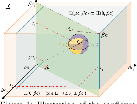 Figure 1 for The Heterogeneity Hypothesis: Finding Layer-Wise Dissimilated Network Architecture