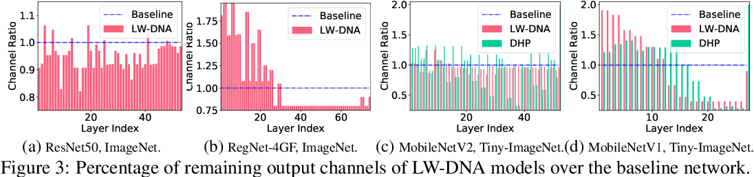 Figure 4 for The Heterogeneity Hypothesis: Finding Layer-Wise Dissimilated Network Architecture