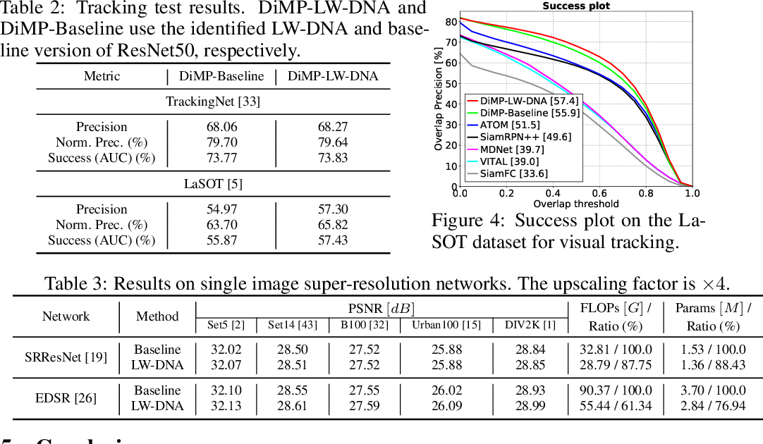 Figure 3 for The Heterogeneity Hypothesis: Finding Layer-Wise Dissimilated Network Architecture
