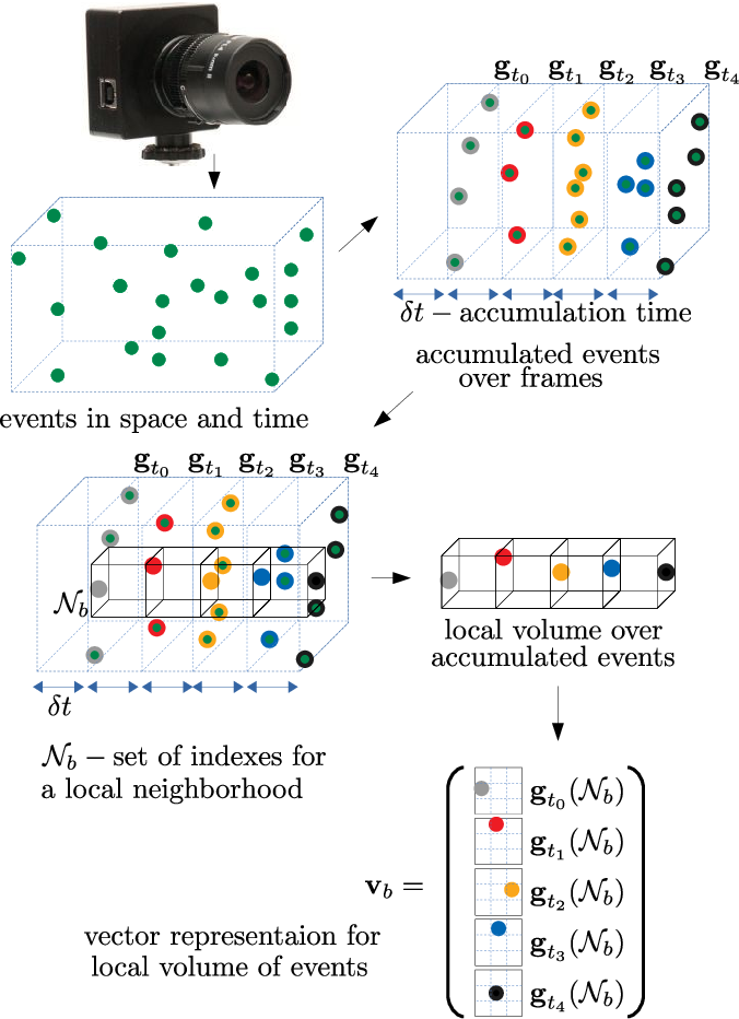 Figure 1 for Unsupervised Feature Learning for Event Data: Direct vs Inverse Problem Formulation