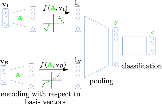 Figure 2 for Unsupervised Feature Learning for Event Data: Direct vs Inverse Problem Formulation