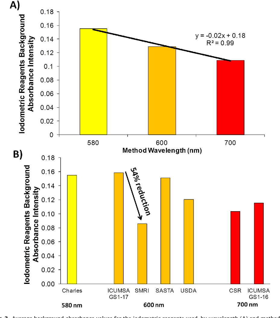 Analytical evaluation of current starch methods used in the