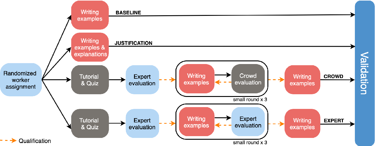 Figure 1 for What Ingredients Make for an Effective Crowdsourcing Protocol for Difficult NLU Data Collection Tasks?