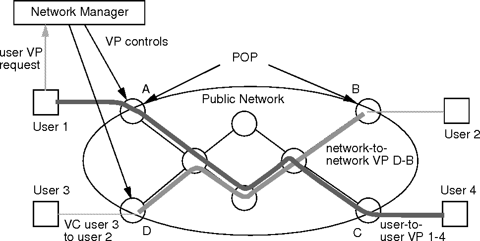 Figure 2 1 From Managing Virtual Circuit And Virtual Path Services