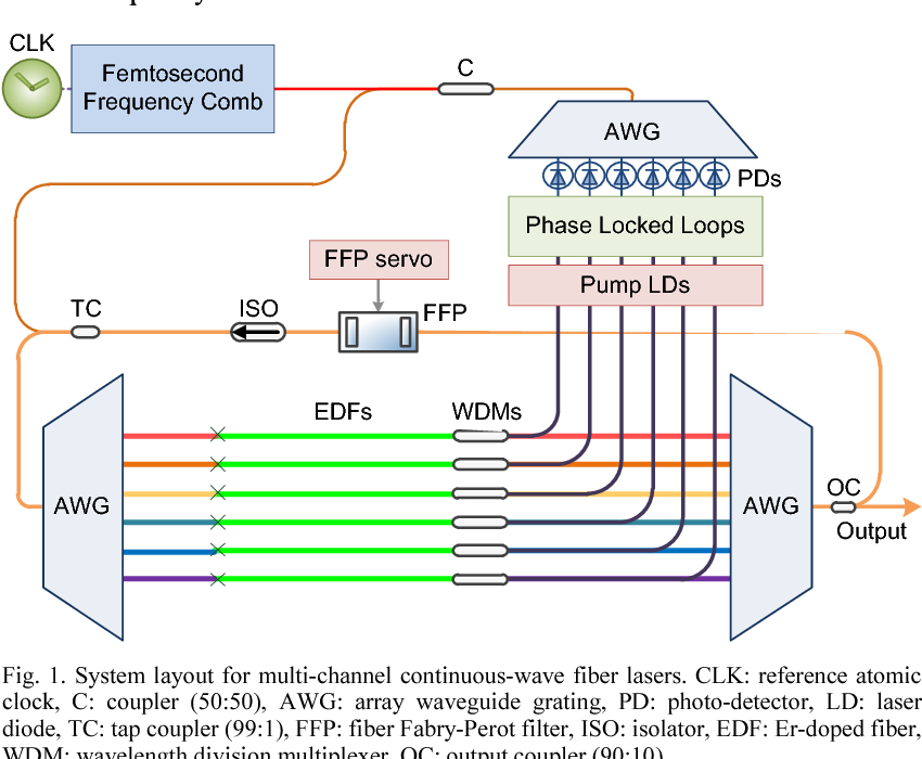 PDF] Frequency-comb-referenced multi-channel fiber laser for