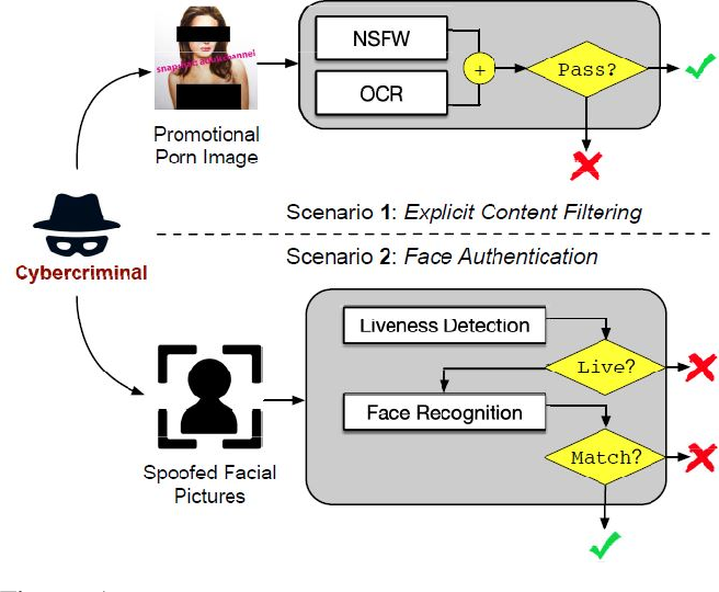 Figure 1 for Enhancing Cross-task Black-Box Transferability of Adversarial Examples with Dispersion Reduction