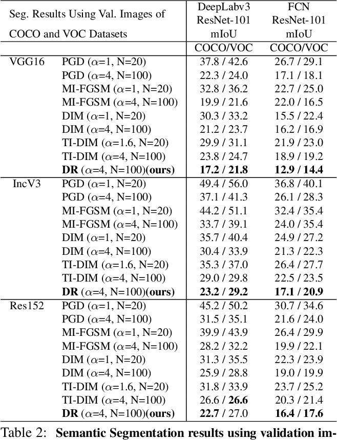 Figure 4 for Enhancing Cross-task Black-Box Transferability of Adversarial Examples with Dispersion Reduction
