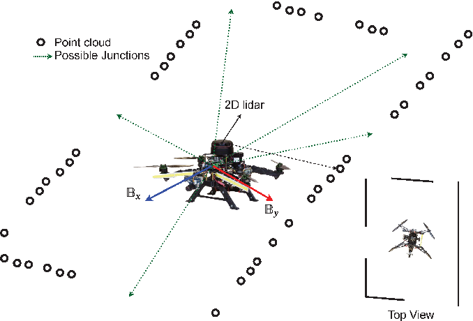 Figure 2 for Unsupervised Learning for Subterranean Junction Recognition Based on 2D Point Cloud