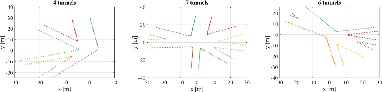 Figure 3 for Unsupervised Learning for Subterranean Junction Recognition Based on 2D Point Cloud
