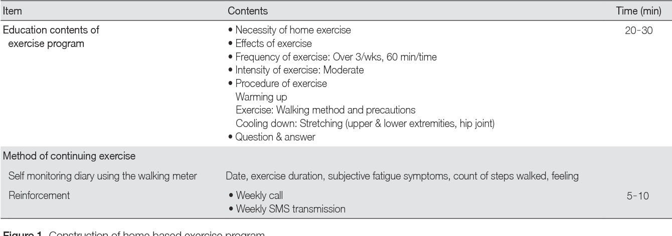 PDF] [Effects of a home-based exercise program for patients with