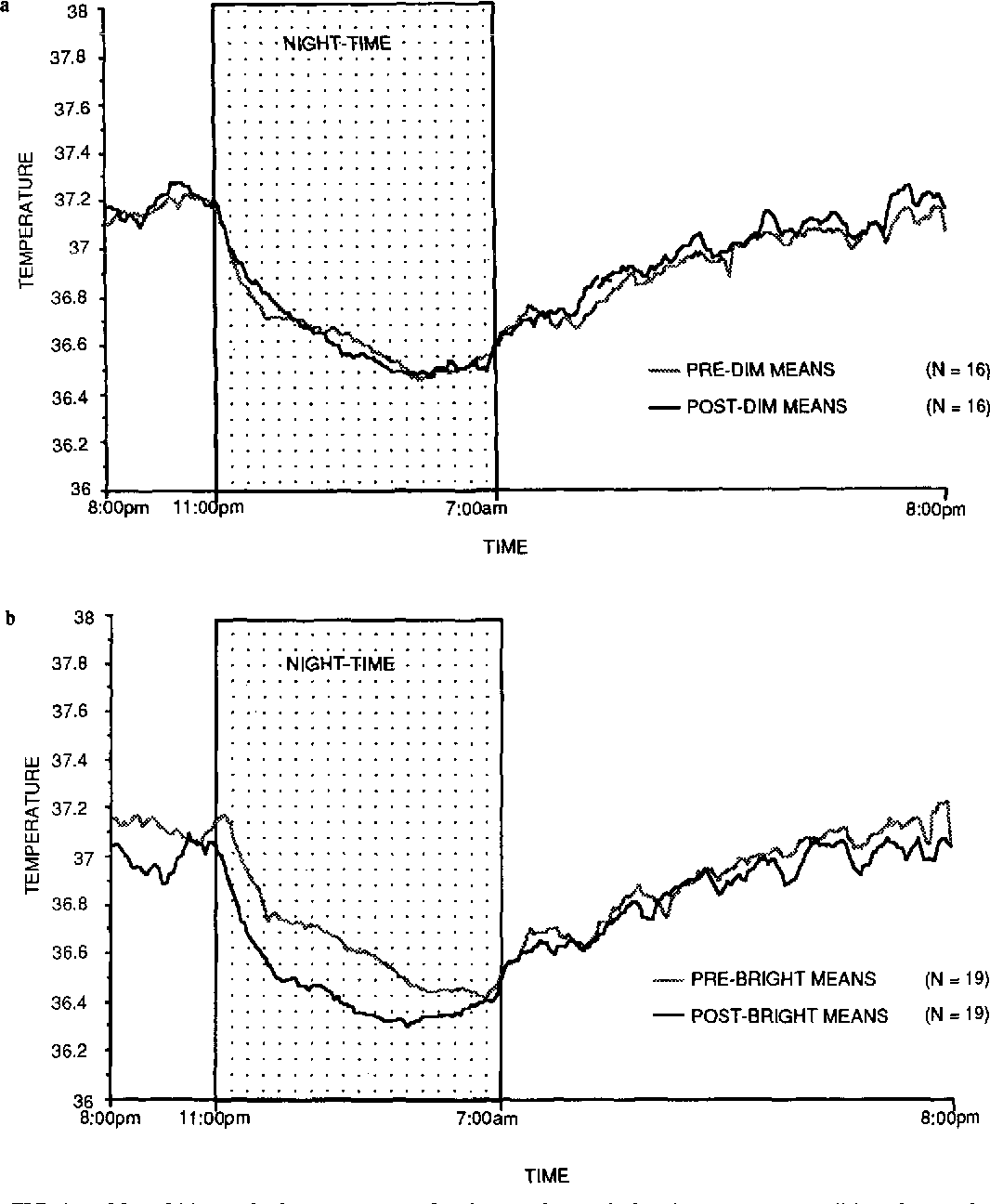 """FIG. 1. a: Mean 24-h core body temperature of patients before and after the """"control"""" condition. Core body temperature was measured every 5 min using a Vitalog temperature monitor and a rectal thermistor over the 24-h period. No significant difference in the circadian temperature rhythm was found after the """"control"""" condition (F = 0.92, df = 1,287, p = 0.77). b: Mean 24-h core body temperature of patients before and after the """"active"""" condition. There was a significant difference in the circadian temperature after the """"active condition"""" (F = 2.39, df = 1,287, p ,,;;: O.OOl)."""