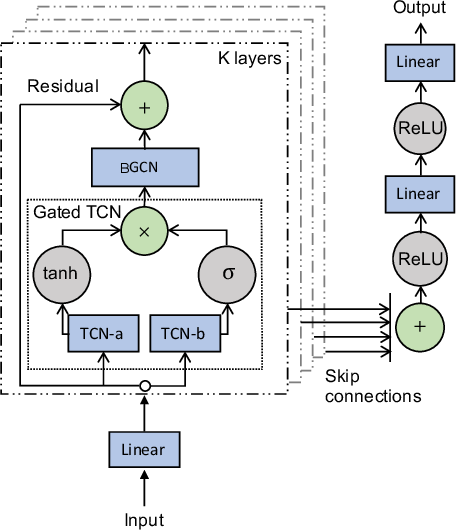 Figure 2 for Bayesian Graph Convolutional Network for Traffic Prediction