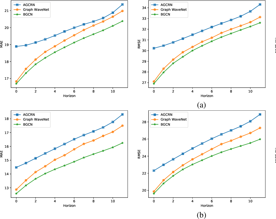Figure 3 for Bayesian Graph Convolutional Network for Traffic Prediction