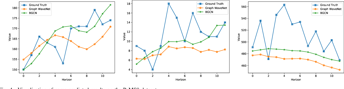 Figure 4 for Bayesian Graph Convolutional Network for Traffic Prediction