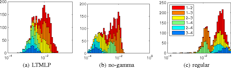 Figure 2 for Pushing Stochastic Gradient towards Second-Order Methods -- Backpropagation Learning with Transformations in Nonlinearities