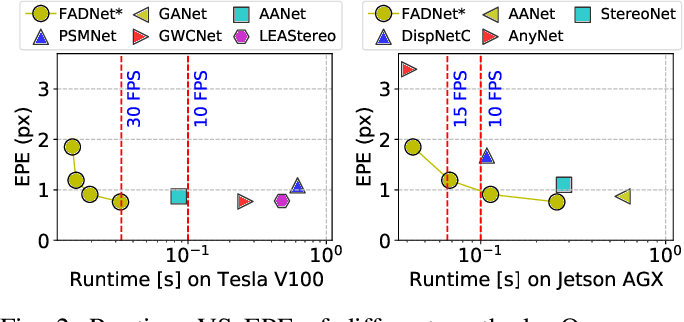 Figure 2 for FADNet++: Real-Time and Accurate Disparity Estimation with Configurable Networks