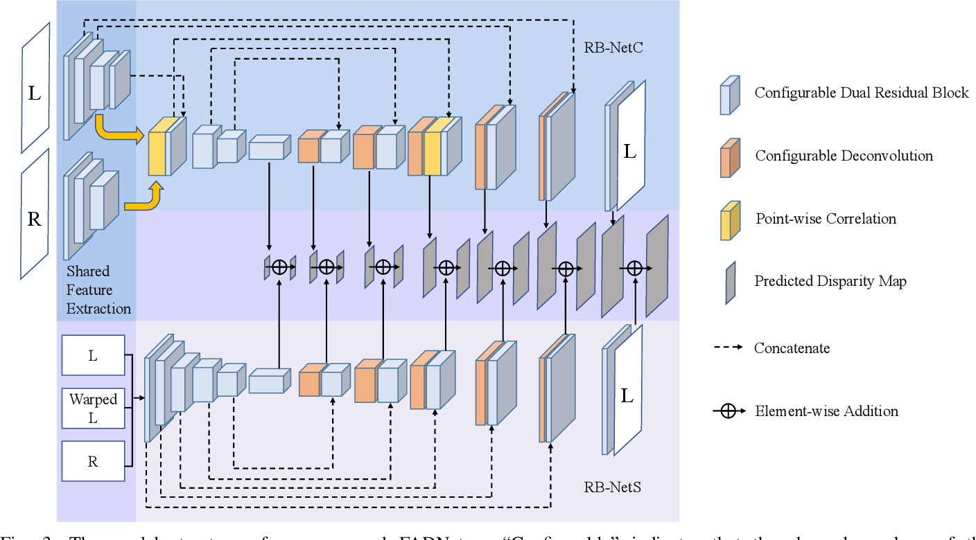 Figure 3 for FADNet++: Real-Time and Accurate Disparity Estimation with Configurable Networks